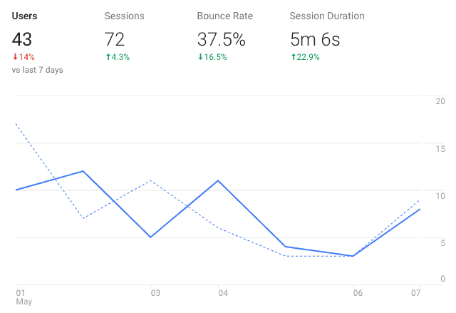 Google Analytics dashboard showing SEO key performance metrics