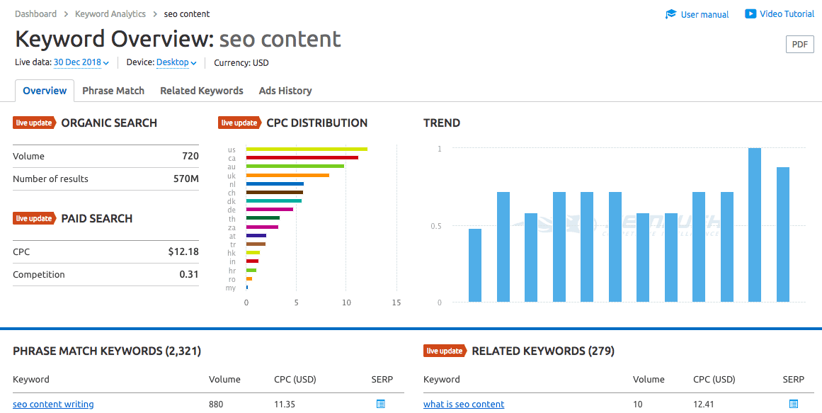 "SEMRush Keyword Overview of ""seo content"""