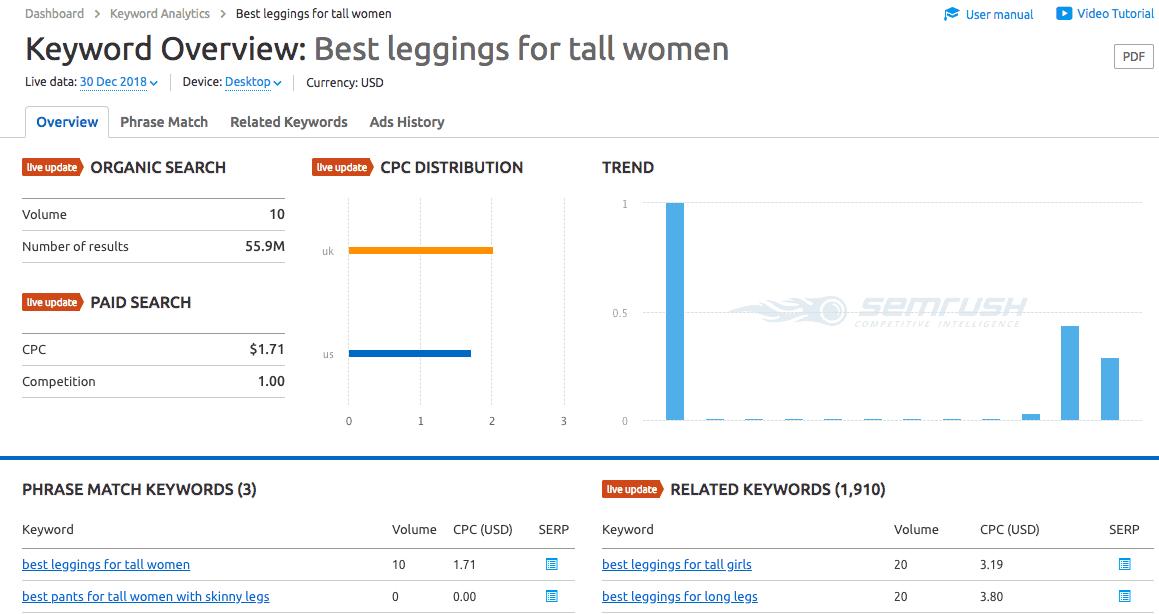 """SEMRush keyword overview for """"best leggings for tall women"""""""