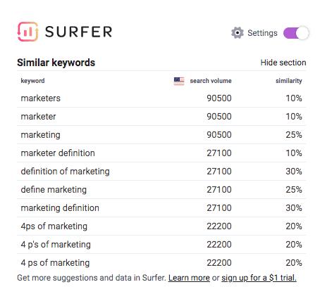 Keyword Surfer SERPs tool