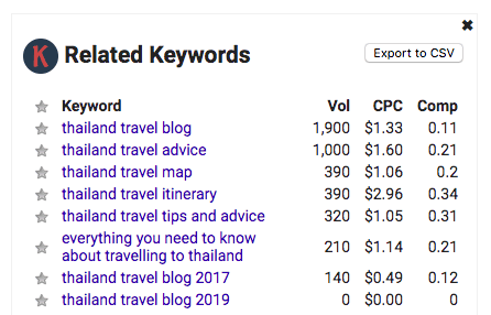 Related Keywords section from Keywords Everywhere tool