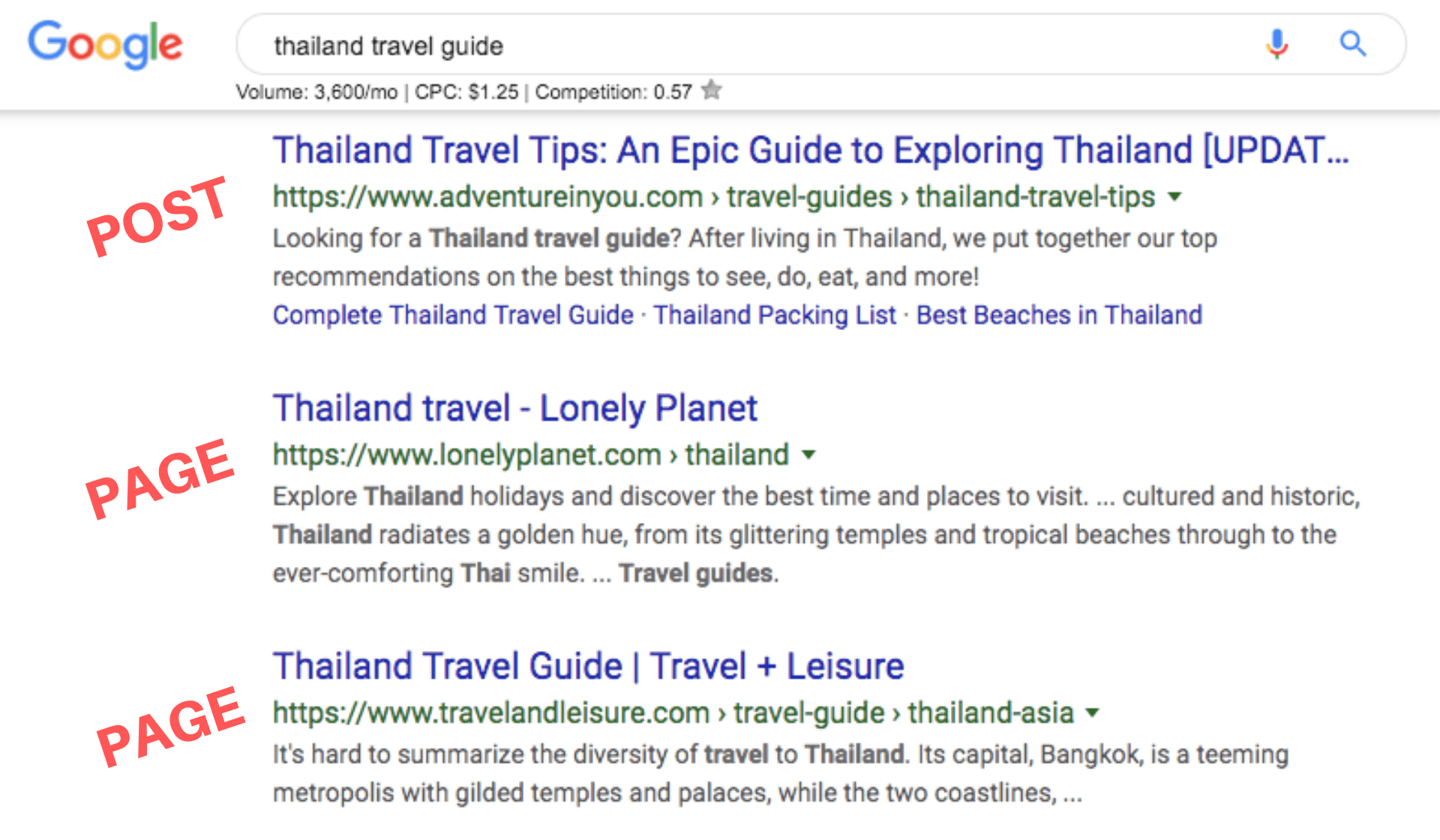"Post and pages in SERPs for ""thailand travel guide"""