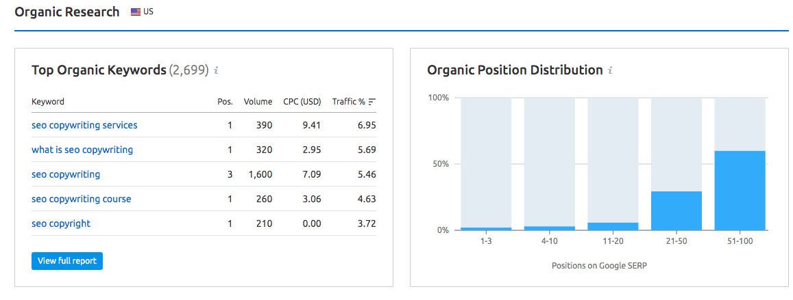 Top organic ranking keywords research