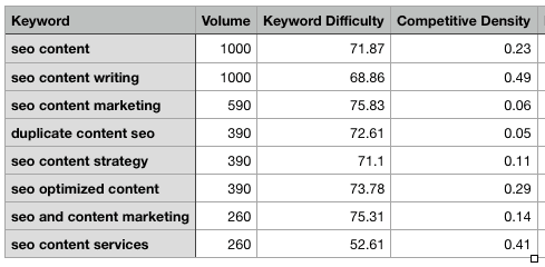 Tracking SEO keywords in spreadsheet