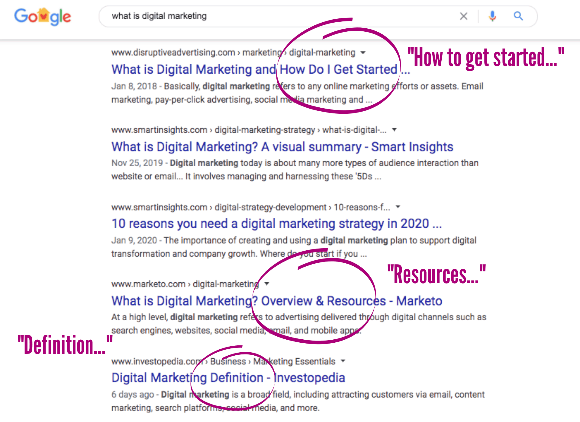 "SERPs for ""what is digital marketing"""