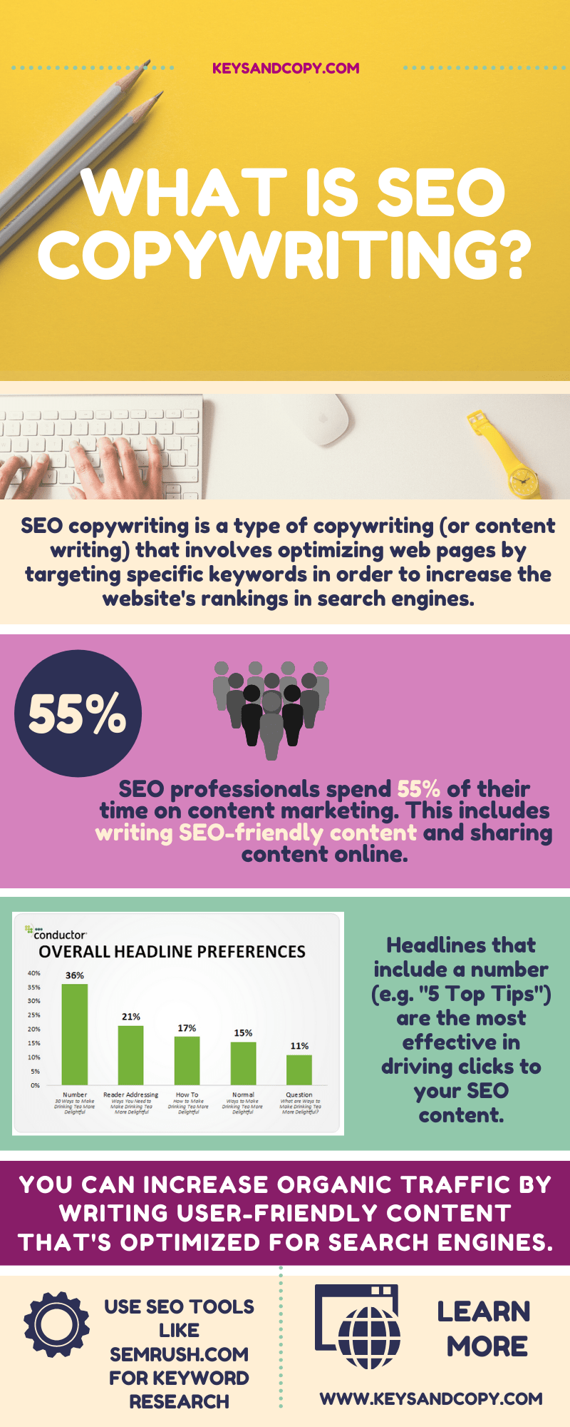 What is SEO Copywriting infographic