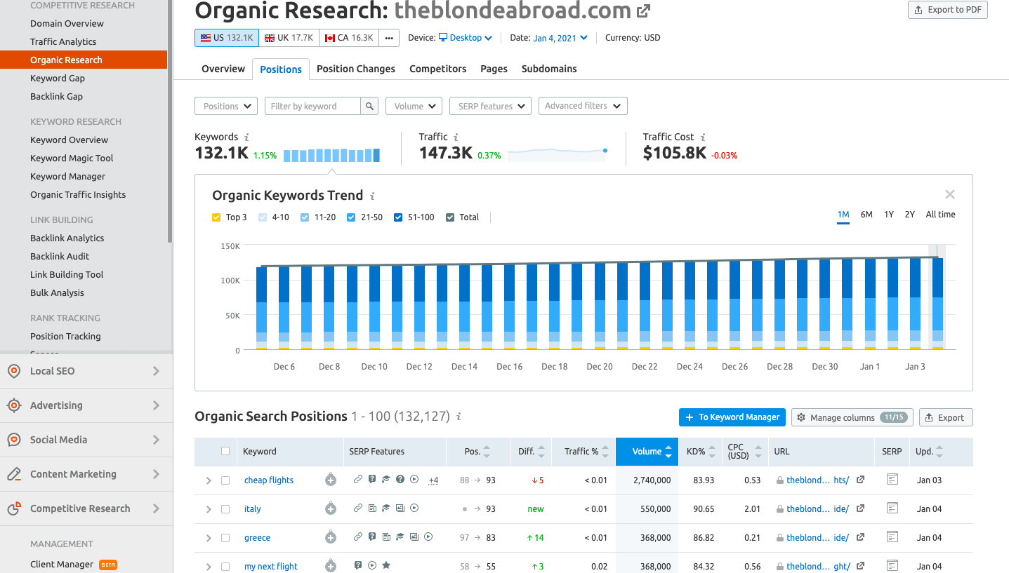 """SEMRush competitor research for """"theblondeabroad.com"""""""