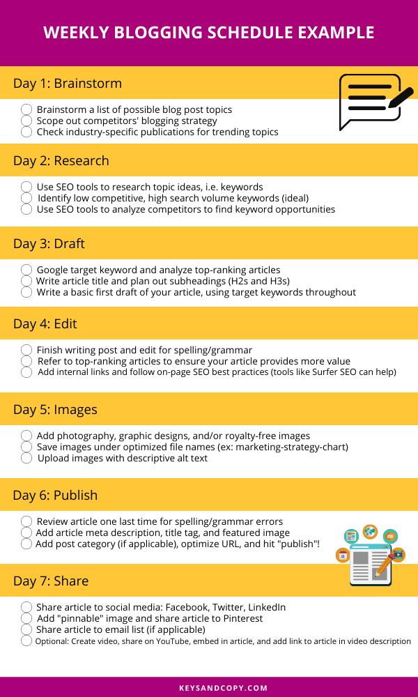 Weekly Blogging Schedule Checklist - Keysandcopy.com
